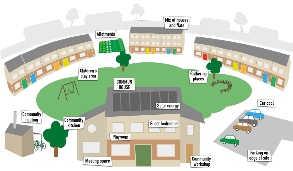 What is cohousing illustration